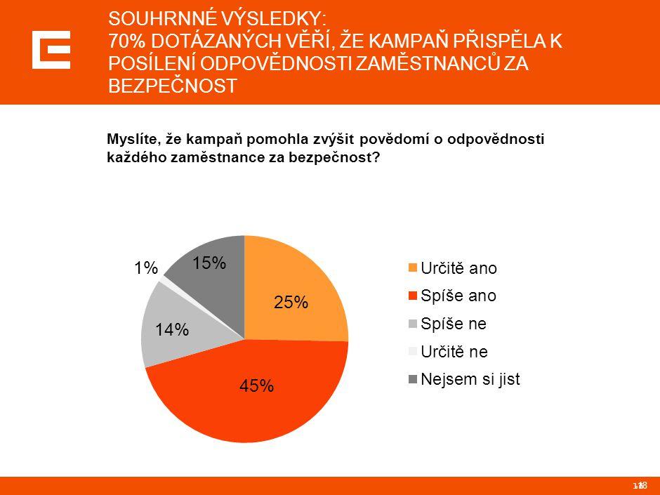 18 SOUHRNNÉ VÝSLEDKY: 70% DOTÁZANÝCH VĚŘÍ, ŽE KAMPAŇ PŘISPĚLA K POSÍLENÍ ODPOVĚDNOSTI ZAMĚSTNANCŮ ZA BEZPEČNOST Myslíte, že kampaň pomohla zvýšit pově