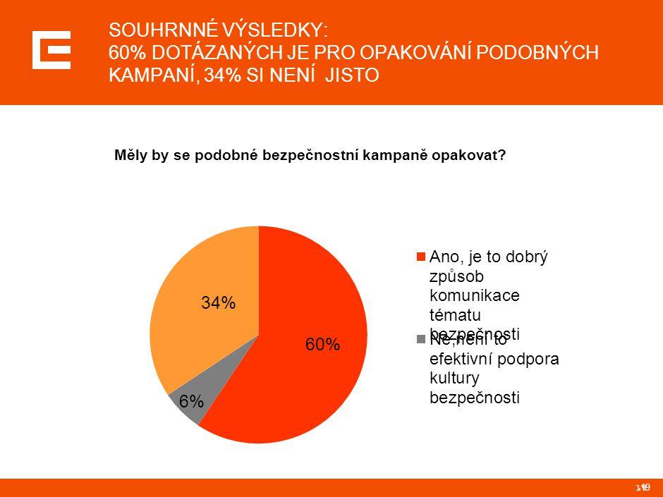 19 SOUHRNNÉ VÝSLEDKY: 60% DOTÁZANÝCH JE PRO OPAKOVÁNÍ PODOBNÝCH KAMPANÍ, 34% SI NENÍ JISTO 19 19 Měly by se podobné bezpečnostní kampaně opakovat?