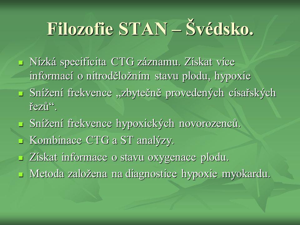 """Filozofie STAN – Švédsko.  Nízká specificita CTG záznamu. Získat více informací o nitroděložním stavu plodu, hypoxie  Snížení frekvence """"zbytečně pr"""