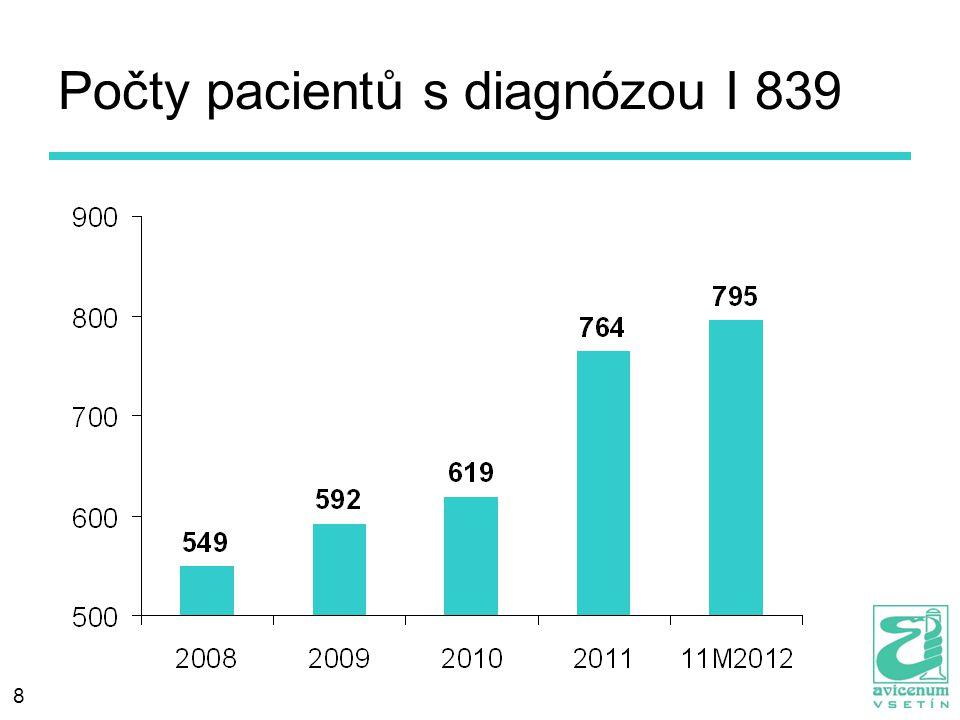 8 Počty pacientů s diagnózou I 839
