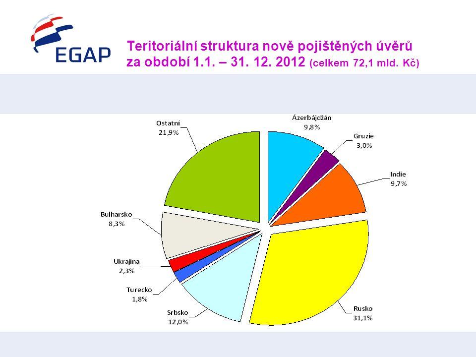 Teritoriální struktura nově pojištěných úvěrů za období 1.1. – 31. 12. 2012 (celkem 72,1 mld. Kč)