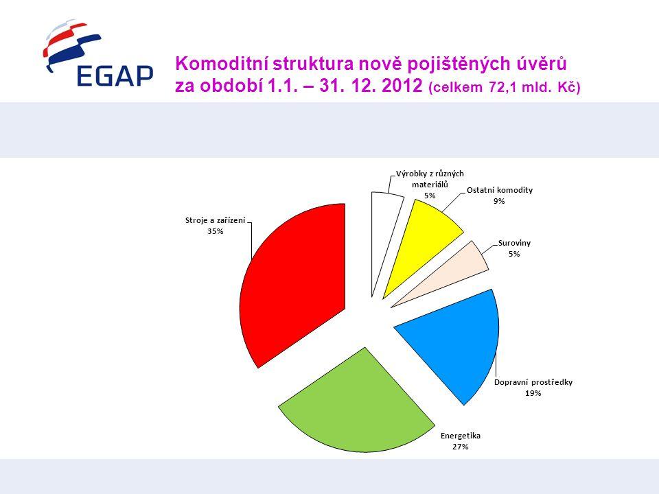 Komoditní struktura nově pojištěných úvěrů za období 1.1. – 31. 12. 2012 (celkem 72,1 mld. Kč)
