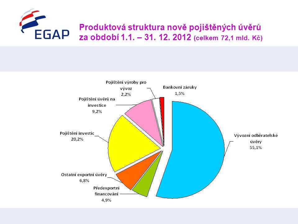 Produktová struktura nově pojištěných úvěrů za období 1.1. – 31. 12. 2012 (celkem 72,1 mld. Kč)