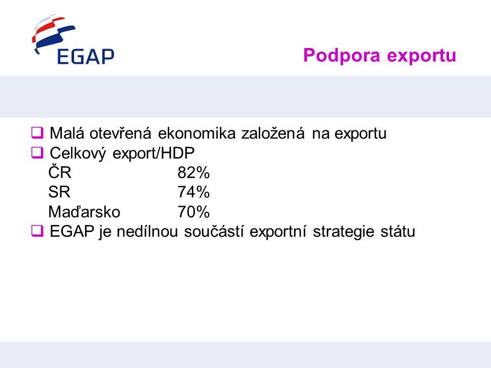 Podpora exportu  Malá otevřená ekonomika založená na exportu  Celkový export/HDP ČR 82% SR74% Maďarsko 70%  EGAP je nedílnou součástí exportní stra