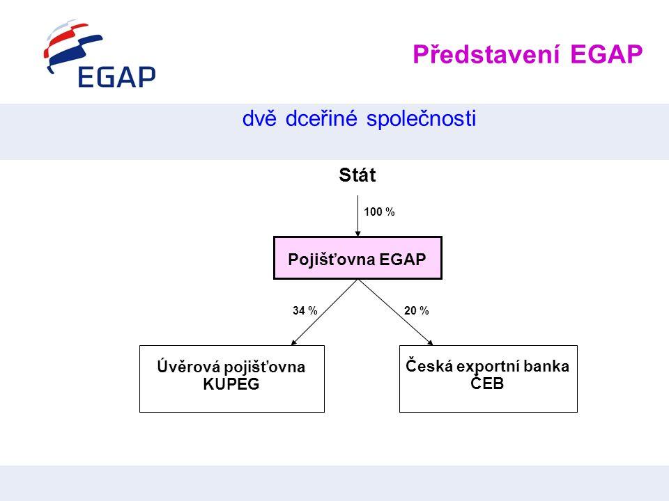 Představení EGAP dvě dceřiné společnosti Stát Pojišťovna EGAP Česká exportní banka ČEB 100 % Úvěrová pojišťovna KUPEG 34 %20 %