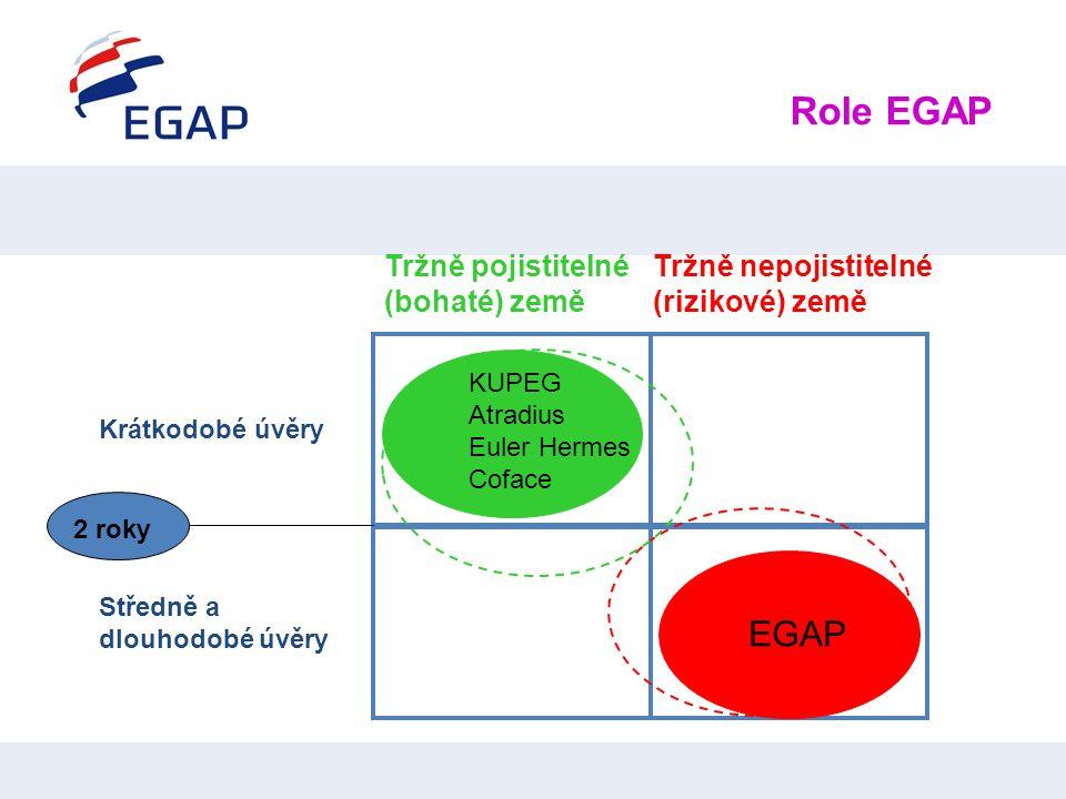 2 roky Krátkodobé úvěry Středně a dlouhodobé úvěry EGAP Tržně pojistitelné (bohaté) země Tržně nepojistitelné (rizikové) země KUPEG Atradius Euler Her