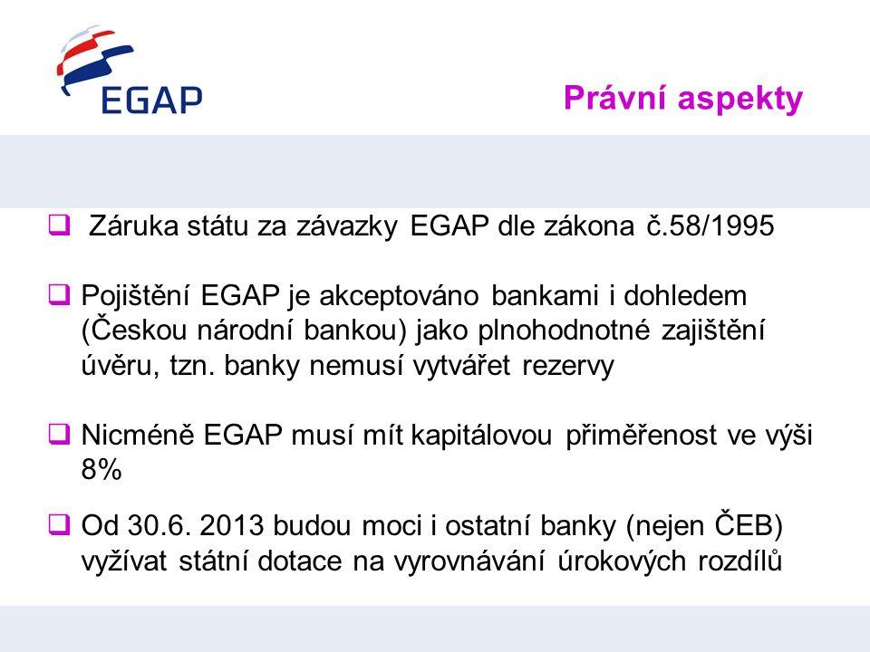 Právní aspekty  Záruka státu za závazky EGAP dle zákona č.58/1995  Pojištění EGAP je akceptováno bankami i dohledem (Českou národní bankou) jako pln