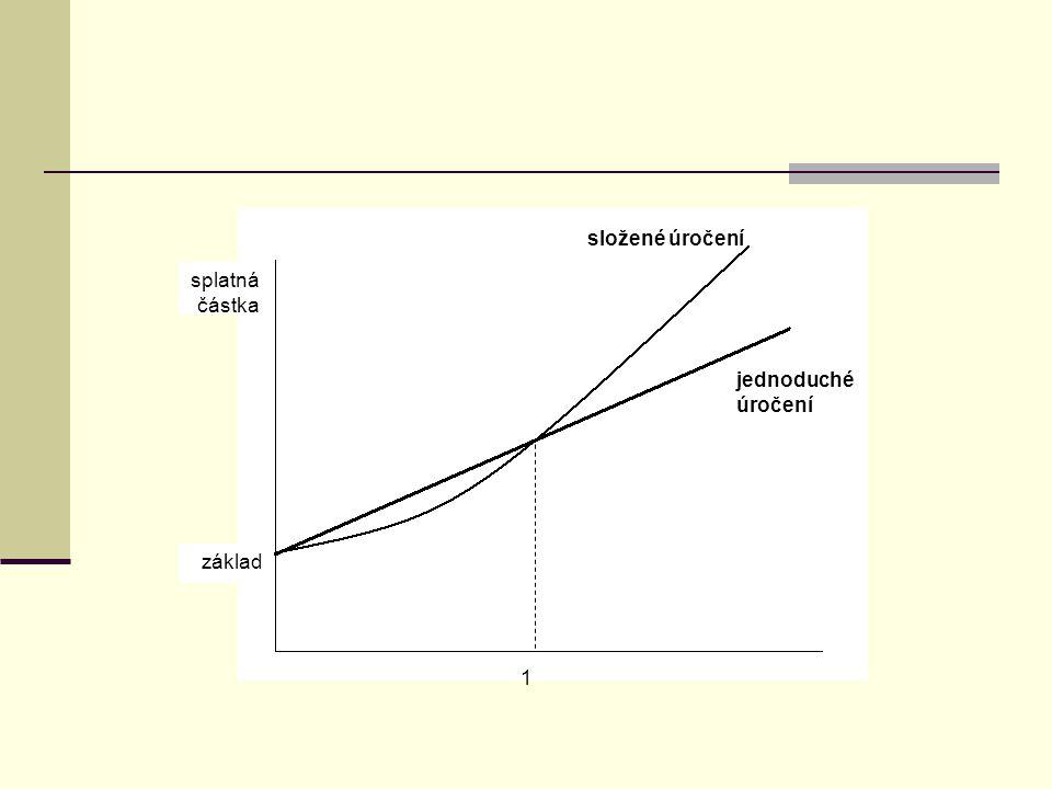 splatná částka základ složené úročení jednoduché úročení 1