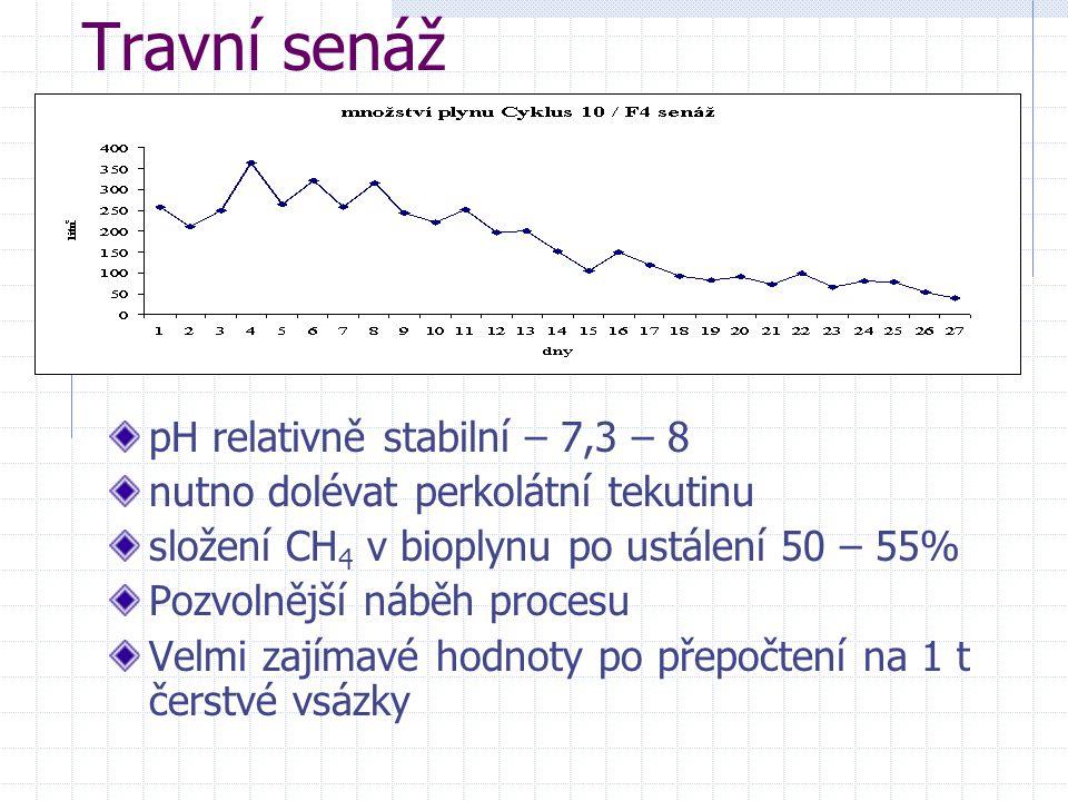 Travní senáž pH relativně stabilní – 7,3 – 8 nutno dolévat perkolátní tekutinu složení CH 4 v bioplynu po ustálení 50 – 55% Pozvolnější náběh procesu