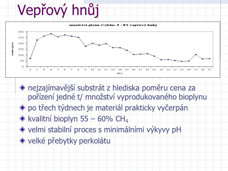 Vepřový hnůj nejzajímavější substrát z hlediska poměru cena za pořízení jedné t/ množství vyprodukovaného bioplynu po třech týdnech je materiál prakti