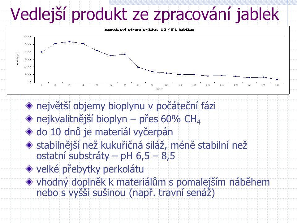 Vedlejší produkt ze zpracování jablek největší objemy bioplynu v počáteční fázi nejkvalitnější bioplyn – přes 60% CH 4 do 10 dnů je materiál vyčerpán