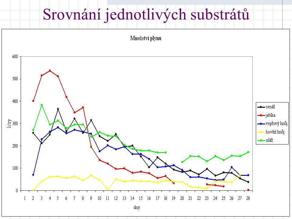 Srovnání jednotlivých substrátů