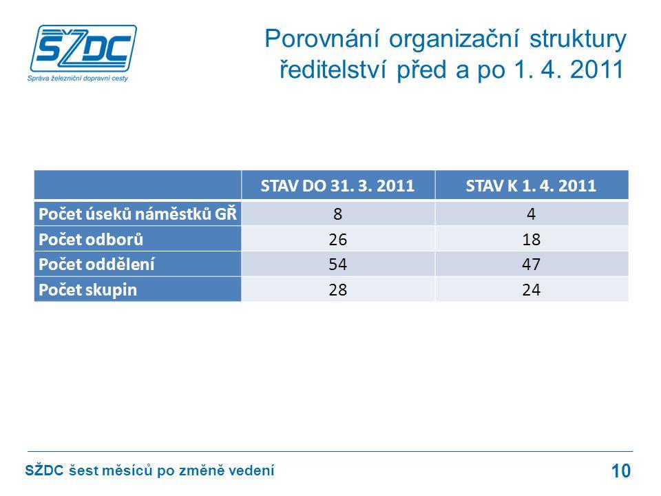 STAV DO 31. 3. 2011STAV K 1. 4.