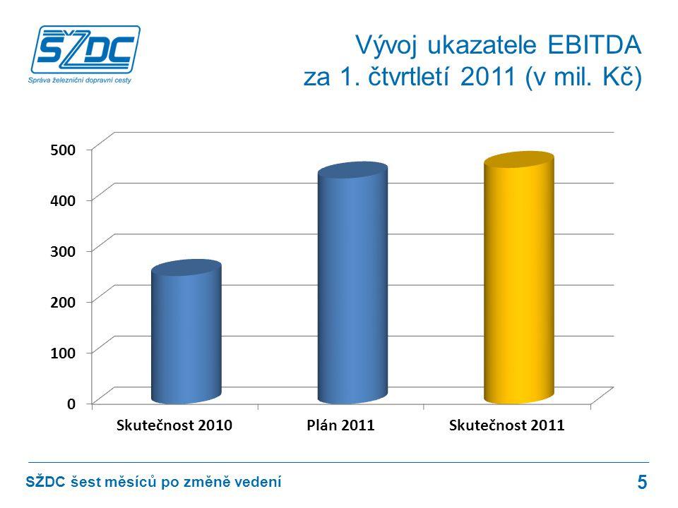 5 SŽDC šest měsíců po změně vedení Vývoj ukazatele EBITDA za 1. čtvrtletí 2011 (v mil. Kč)