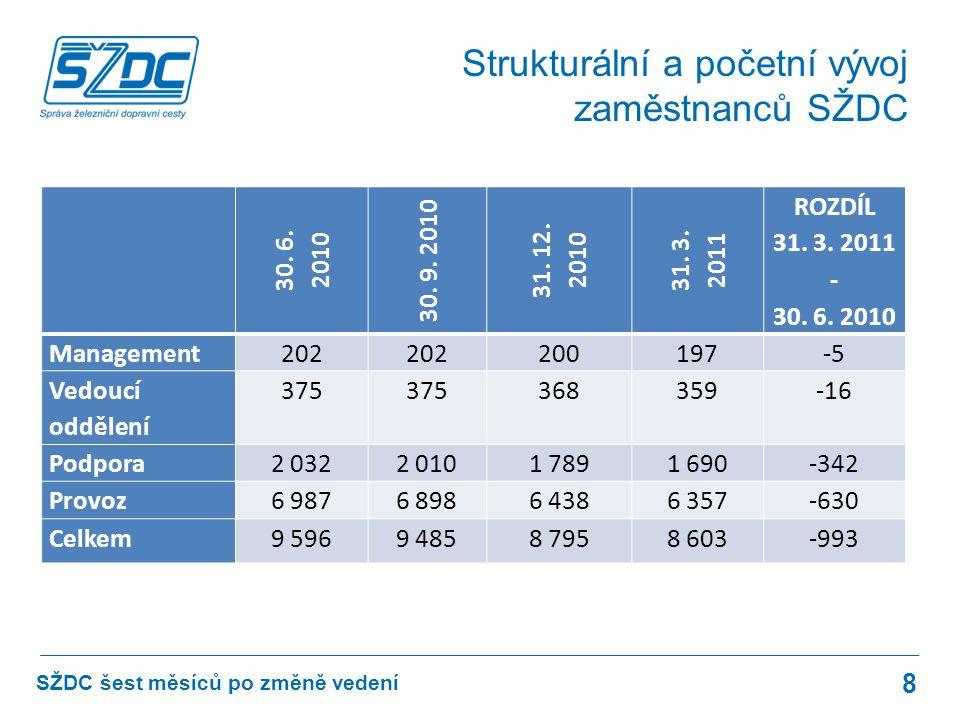 8 SŽDC šest měsíců po změně vedení Strukturální a početní vývoj zaměstnanců SŽDC 30.