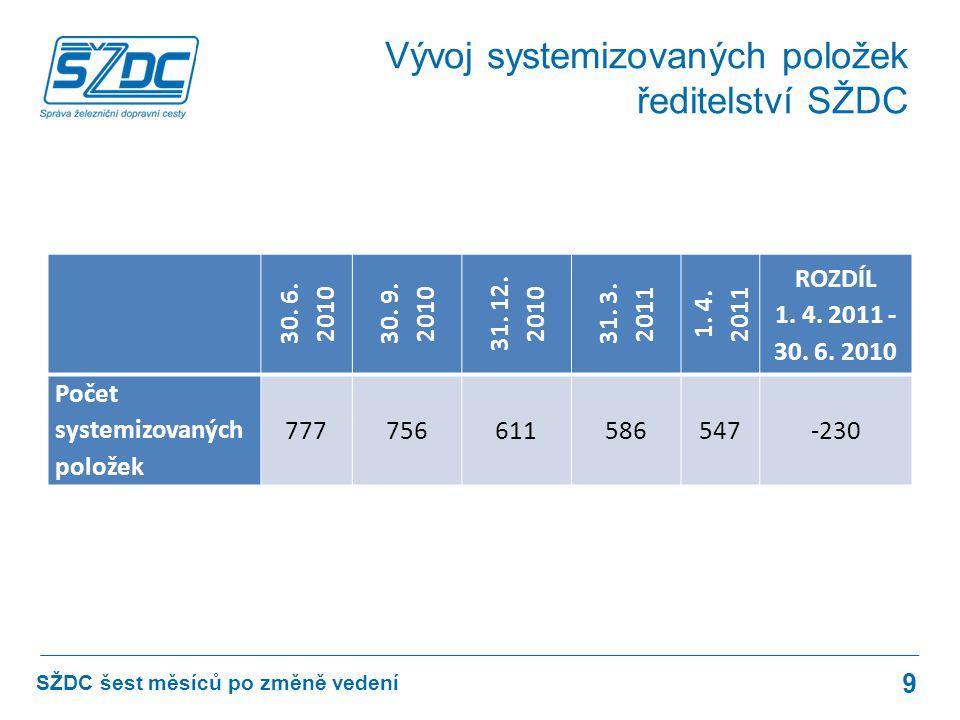 STAV DO 31.3. 2011STAV K 1. 4.
