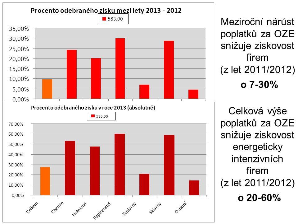 Meziroční nárůst poplatků za OZE snižuje ziskovost firem (z let 2011/2012) o 7-30% 0,00% 5,00% 10,00% 15,00% 20,00% 25,00% 30,00% 35,00% Celkem Chemie Hutnictví Papírenství Teplárny Sklárny Ostatní 583,00 Procento odebraného zisku mezi lety 2013 - 2012 0,00% 10,00% 20,00% 30,00% 40,00% 50,00% 60,00% 70,00% Celkem Chemie Hutnictví Papírenství Teplárny Sklárny Ostatní 583,00 Procento odebraného zisku v roce 2013 (absolutně) Celková výše poplatků za OZE snižuje ziskovost energeticky intenzivních firem (z let 2011/2012) o 20-60%
