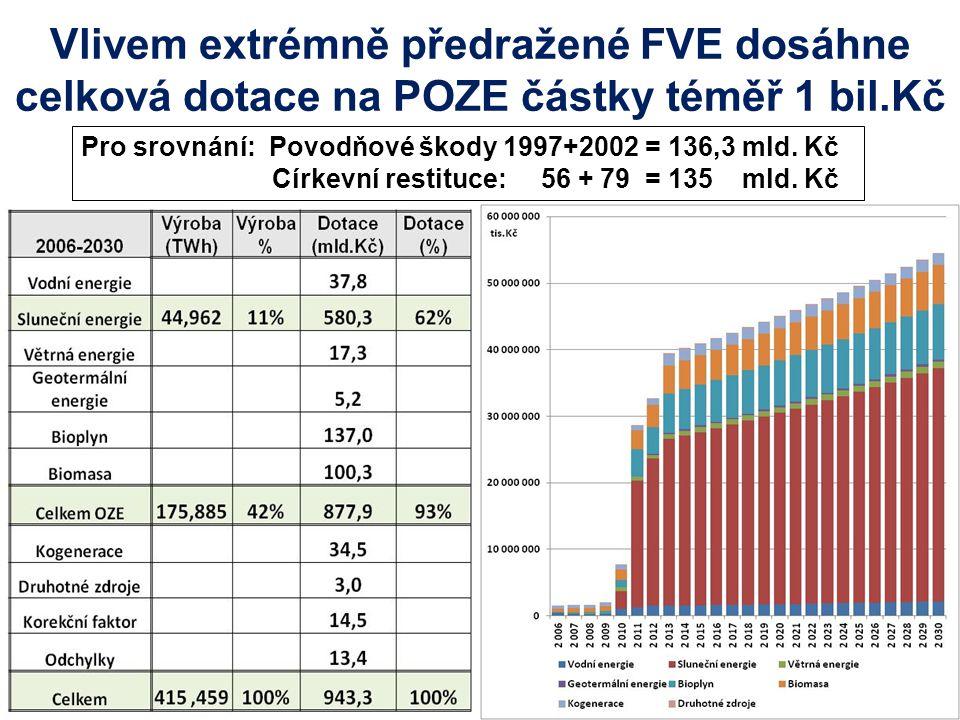 Vlivem extrémně předražené FVE dosáhne celková dotace na POZE částky téměř 1 bil.Kč Pro srovnání: Povodňové škody 1997+2002 = 136,3 mld.