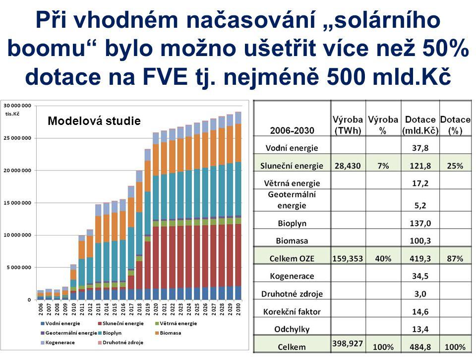 """Při vhodném načasování """"solárního boomu bylo možno ušetřit více než 50% dotace na FVE tj."""