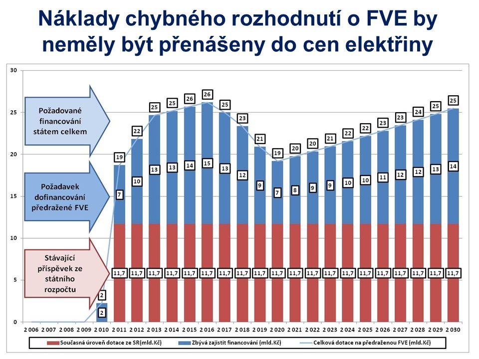 Náklady chybného rozhodnutí o FVE by neměly být přenášeny do cen elektřiny