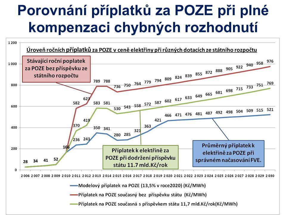Porovnání příplatků za POZE při plné kompenzaci chybných rozhodnutí