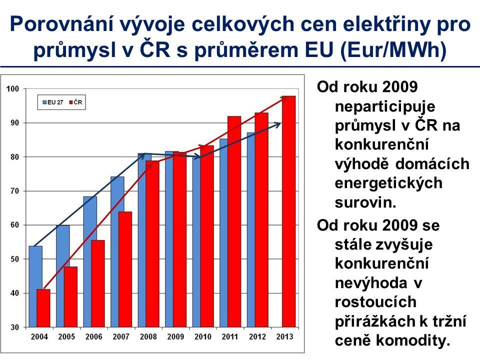 Průmysl bude muset kompenzovat rostoucí poplatky za OZE propouštěním zaměstnanců a snižováním výdajů na vývoj a investice Zatímco ziskovost firem se mění dle vývoje ekonomiky, poplatky za OZE neúprosně rostou a na rozdíl od daní je musí platit i firmy ve ztrátě Poplatky platí i samovýrobci Poplatky za OZE výrazně zdražují železniční dopravu a MHD oproti silniční Roční podíl průmyslu 0,48 *44mld.Kč za OZE představuje ekvivalent osobních nákladů na 60 tis.