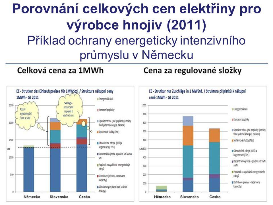 Porovnání celkových cen elektřiny pro výrobce hnojiv (2011) Příklad ochrany energeticky intenzivního průmyslu v Německu