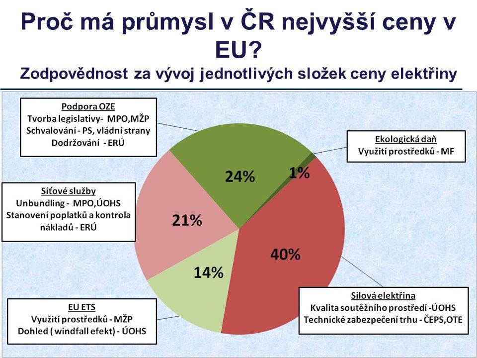 Proč má průmysl v ČR nejvyšší ceny v EU Zodpovědnost za vývoj jednotlivých složek ceny elektřiny