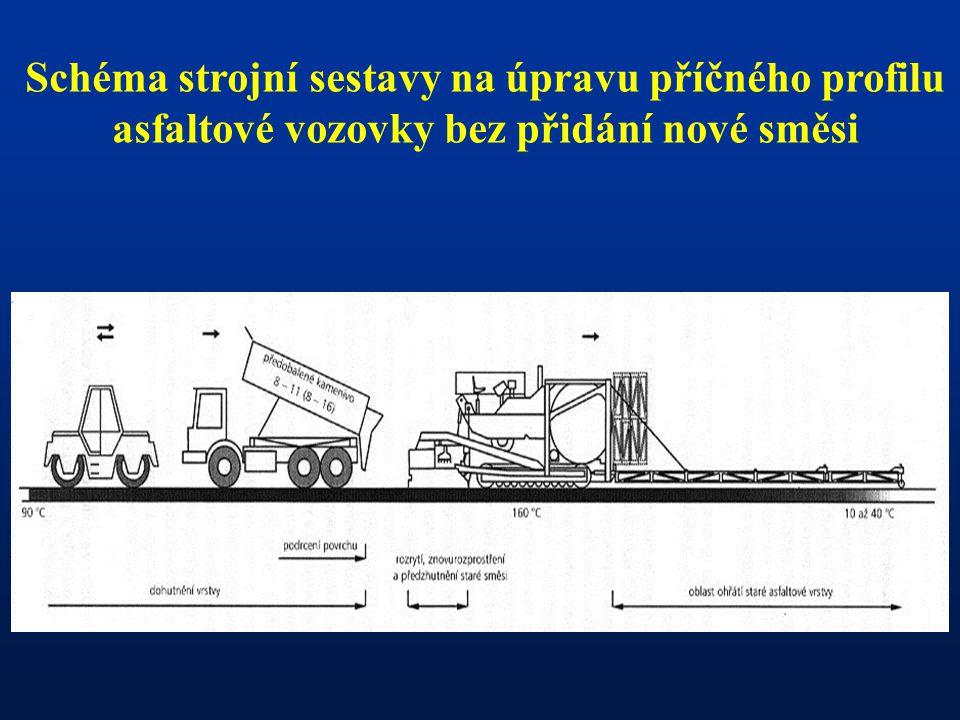 Schéma strojní sestavy na úpravu příčného profilu asfaltové vozovky bez přidání nové směsi
