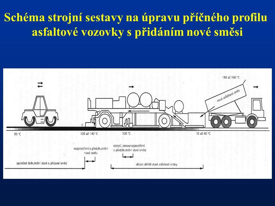 Schéma strojní sestavy na úpravu příčného profilu asfaltové vozovky s přidáním nové směsi