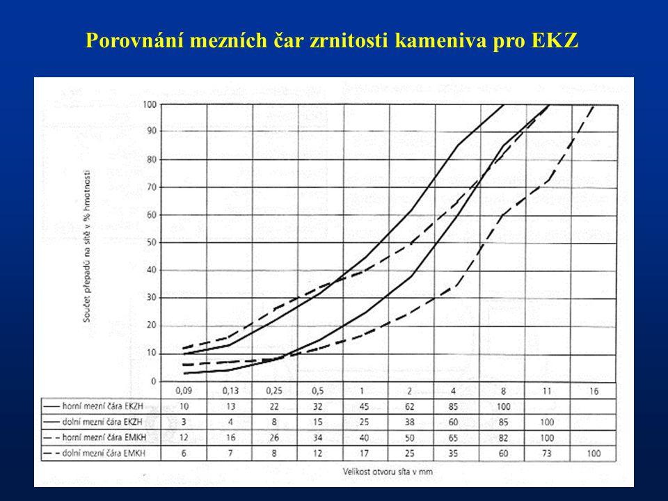 Porovnání mezních čar zrnitosti kameniva pro EKZ