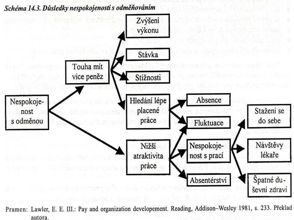 PODÍLY NA HOSPODÁŘSKÝCH VÝSLEDCÍCH  Stanovení podílu na výsledku jako jsou např.