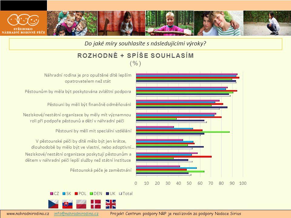 www.nahradnirodina.cz info@nahradnirodina.cz Projekt Centrum podpory NRP je realizován za podpory Nadace Siriusinfo@nahradnirodina.cz Do jaké míry souhlasíte s následujícími výroky