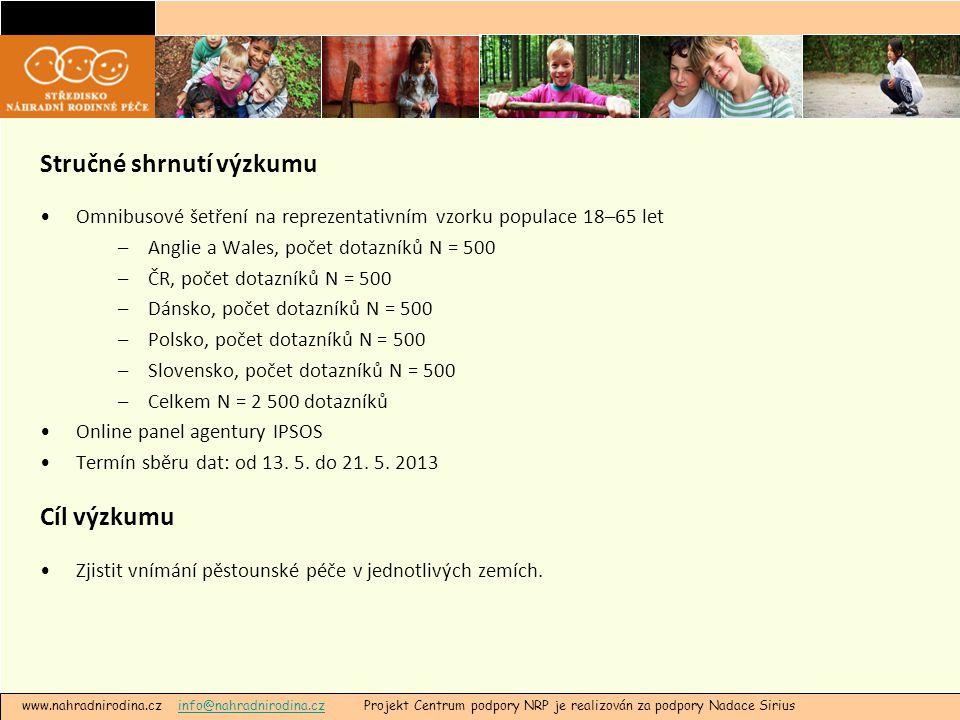 www.nahradnirodina.cz info@nahradnirodina.cz Projekt Centrum podpory NRP je realizován za podpory Nadace Siriusinfo@nahradnirodina.cz Stručné shrnutí výzkumu •Omnibusové šetření na reprezentativním vzorku populace 18–65 let –Anglie a Wales, počet dotazníků N = 500 –ČR, počet dotazníků N = 500 –Dánsko, počet dotazníků N = 500 –Polsko, počet dotazníků N = 500 –Slovensko, počet dotazníků N = 500 –Celkem N = 2 500 dotazníků •Online panel agentury IPSOS •Termín sběru dat: od 13.