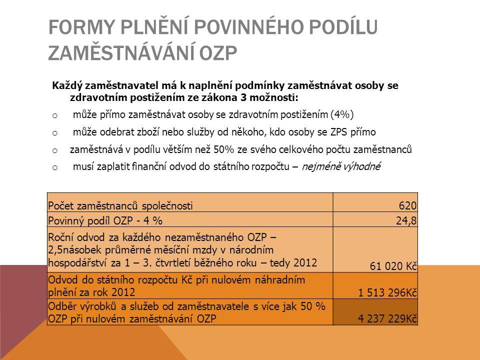 LEGISLATIVNÍ ZMĚNY V OBLASTI ZAMĚSTNÁVÁNÍ OZP OD 2012 o Od ledna 2012 platí limit na poskytnuté náhradní plnění cca 855 000 Kč/1 OZP (osoba se zdravotním postižením) u 50 % zaměstnavatele OZP o Všichni zaměstnanci se ZP zaměstnavatele poskytujícího náhradní plnění musí mít vymezena chráněná pracovní místa o Příspěvek na mzdy zaměstnavatele více jak 50 % OZP dle §78 není určen pro agenturní zaměstnance – agentury nemohou poskytovat náhradní plnění