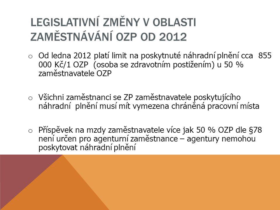LEGISLATIVNÍ ZMĚNY V OBLASTI ZAMĚSTNÁVÁNÍ OZP OD 2012 o Od ledna 2012 platí limit na poskytnuté náhradní plnění cca 855 000 Kč/1 OZP (osoba se zdravot