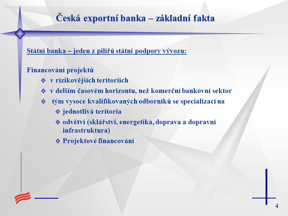 4 Státní banka – jeden z pilířů státní podpory vývozu: Financování projektů v rizikovějších teritoriích v delším časovém horizontu, než komerční bankovní sektor tým vysoce kvalifikovaných odborníků se specializací na jednotlivá teritoria odvětví (sklářství, energetika, doprava a dopravní infrastruktura) Projektové financování Česká exportní banka – základní fakta
