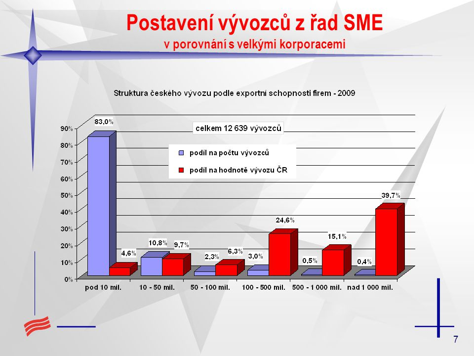 7 Postavení vývozců z řad SME v porovnání s velkými korporacemi