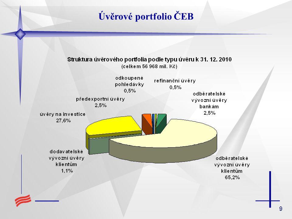 10 ODBĚRATELSKÝ ÚVĚR = úvěr poskytnutý zahraničnímu dovozci nebo jeho bance ÚVĚR NA FINANCOVÁNÍ INVESTIC ČESKÝCH PRÁVNICKÝCH OSOB DO ZAHRANIČÍ = investiční úvěr poskytnutý českému investorovi nebo jeho dceřiné společnosti v zahraničí BANKOVNÍ ZARUKY = všechny druhy bankovních záruk spojených s realizací projektu v zahraničí -Bid bond (záruka za nabídku) -Advance payment guarantee (záruka za poskytnutou zálohu) -Perfomance bond (záruka za dobré provedení díla) -Retention bond, Warranty bond (zárka za zádržné, za záruku atd.) PŘEDEXPORTNÍ ÚVĚR Produkty vhodné pro financování zelených projektů