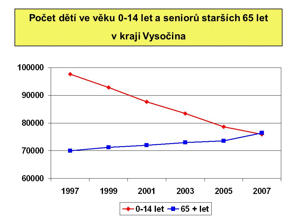 Počet dětí ve věku 0-14 let a seniorů starších 65 let v kraji Vysočina