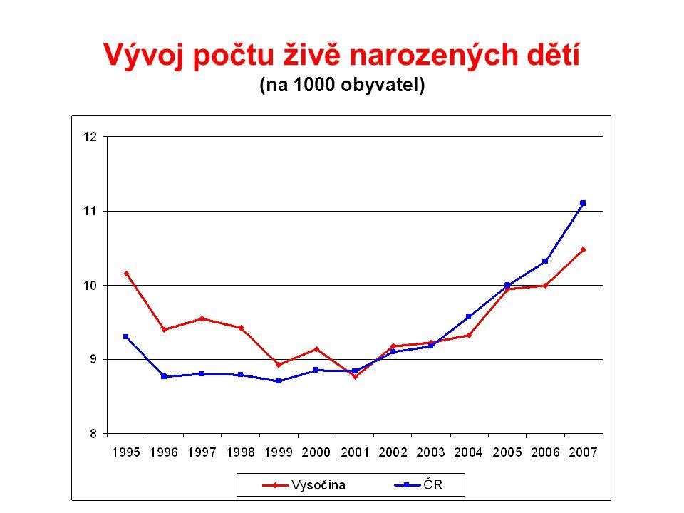 Vývoj počtu živě narozených dětí (na 1000 obyvatel)