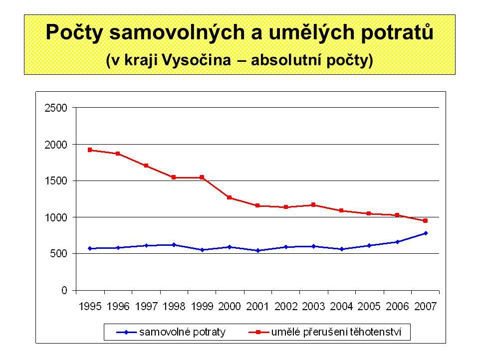Počty samovolných a umělých potratů (v kraji Vysočina – absolutní počty)
