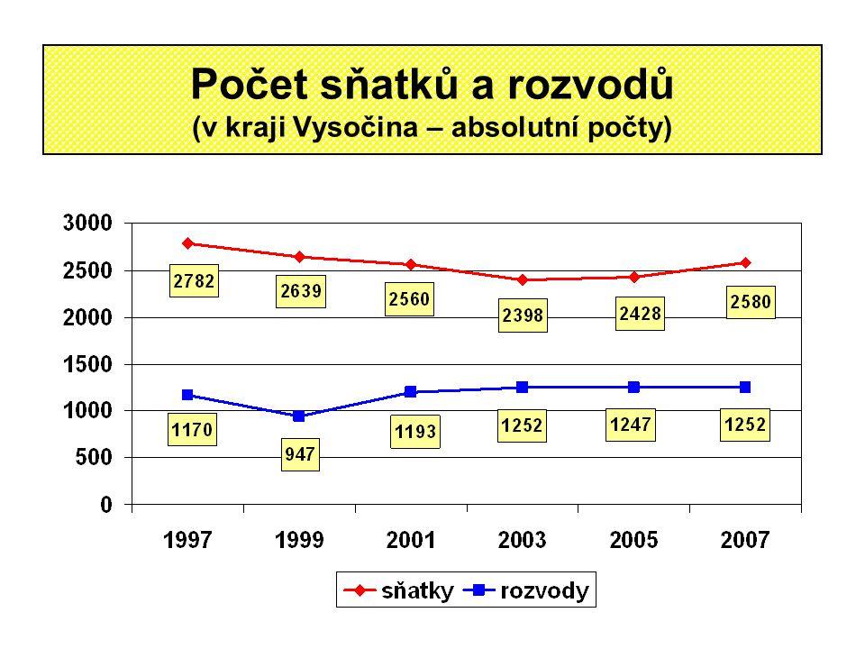 Počet sňatků a rozvodů (v kraji Vysočina – absolutní počty)