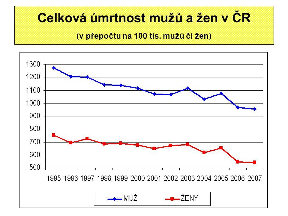 Celková úmrtnost mužů a žen v ČR (v přepočtu na 100 tis. mužů či žen)