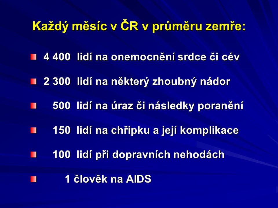 Každý měsíc v ČR v průměru zemře: 4 400 lidí na onemocnění srdce či cév 4 400 lidí na onemocnění srdce či cév 2 300 lidí na některý zhoubný nádor 2 300 lidí na některý zhoubný nádor 500 lidí na úraz či následky poranění 500 lidí na úraz či následky poranění 150 lidí na chřipku a její komplikace 150 lidí na chřipku a její komplikace 100 lidí při dopravních nehodách 100 lidí při dopravních nehodách 1 člověk na AIDS 1 člověk na AIDS