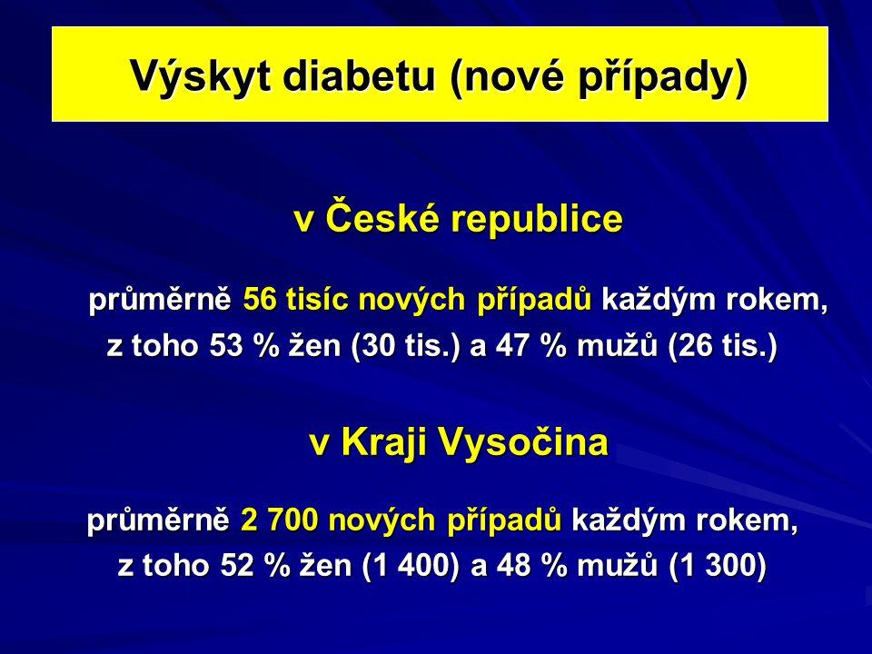 Výskyt diabetu (nové případy) v České republice průměrně 56 tisíc nových případů každým rokem, z toho 53 % žen (30 tis.) a 47 % mužů (26 tis.) v Kraji Vysočina průměrně 2 700 nových případů každým rokem, z toho 52 % žen (1 400) a 48 % mužů (1 300)