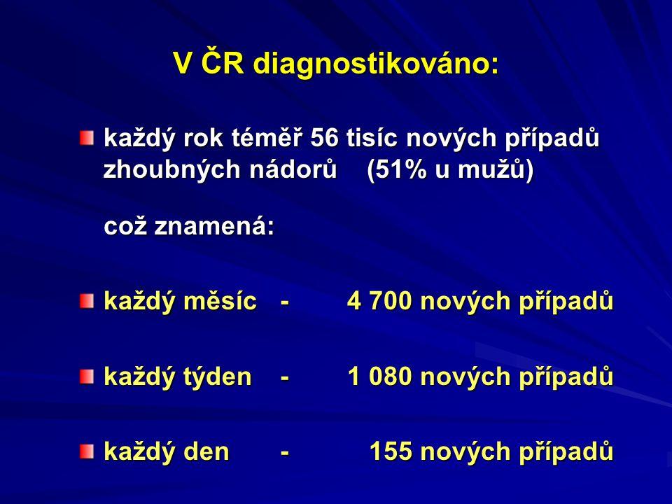V ČR diagnostikováno: každý rok téměř 56 tisíc nových případů zhoubných nádorů (51% u mužů) což znamená: každý měsíc -4 700 nových případů každý týden- 1 080 nových případů každý den- 155 nových případů