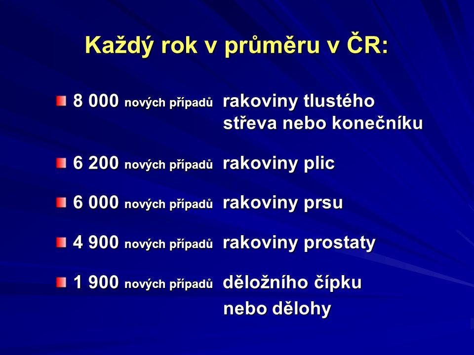 Každý rok v průměru v ČR: 8 000 nových případů rakoviny tlustého střeva nebo konečníku 6 200 nových případů rakoviny plic 6 000 nových případů rakoviny prsu 4 900 nových případů rakoviny prostaty 1 900 nových případů děložního čípku nebo dělohy nebo dělohy
