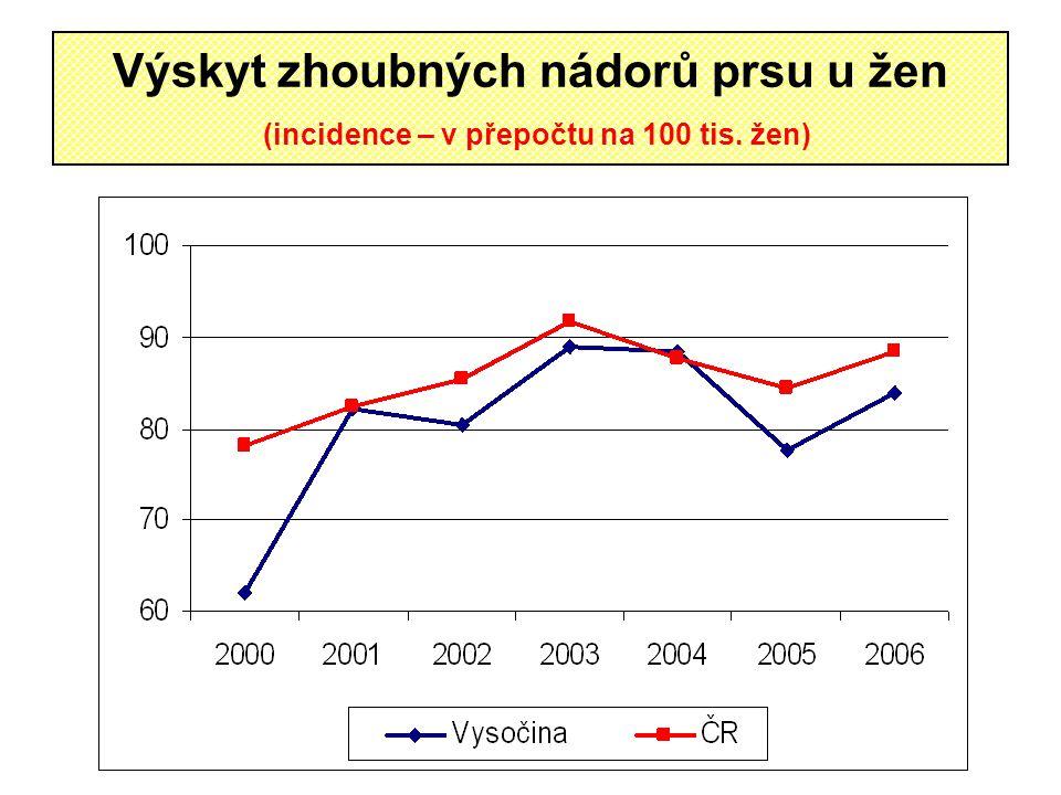 Výskyt zhoubných nádorů prsu u žen (incidence – v přepočtu na 100 tis. žen)