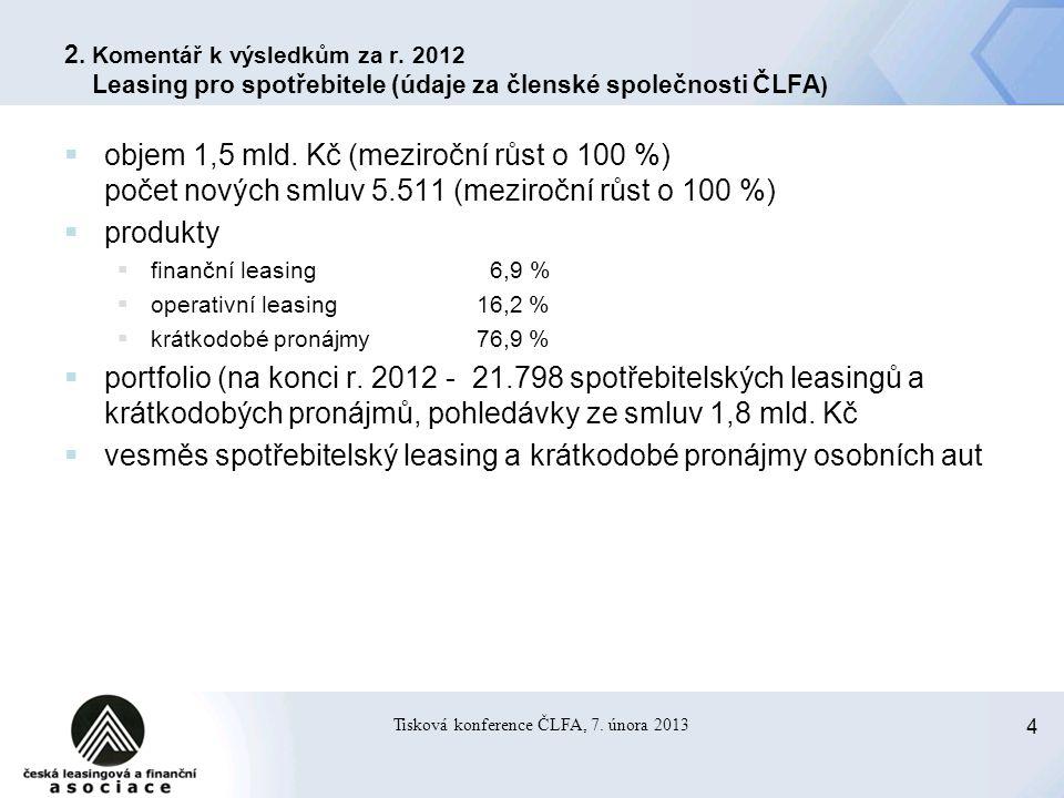 4 Tisková konference ČLFA, 7. února 2013 2. Komentář k výsledkům za r.